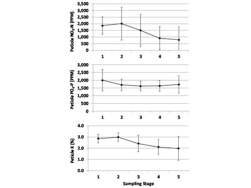 Figura 2.  Tendencia de concentraciones de macronutrientes de pecíolos por la campaña de producción de fresa en campos de alta productividad y nutricionalmente equilibrados.