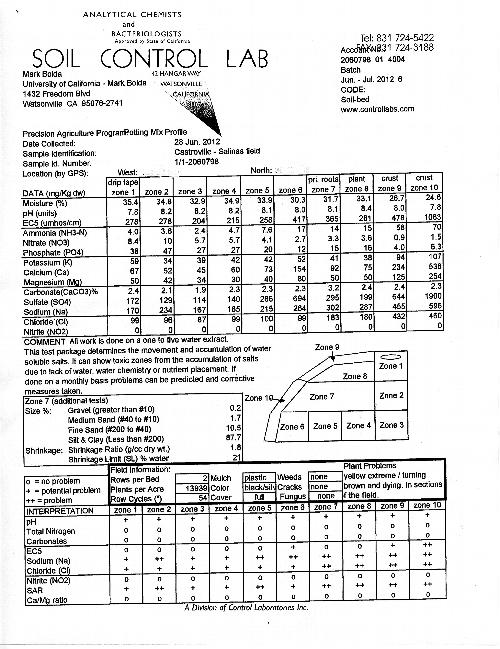 Ejemplo de un reporte de suelo de Soil Control Lab.  Dibujo en el medio de la página demuestra las varias zonas del camellón.