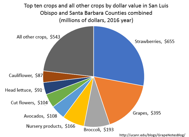 Figure 1. Crop values for SLO and SB Counties combined in 2016. The total crop value for both counties was $2.34 billion. Source: SLO and SB County Ag Commissioner's Crop Reports.