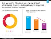Latino Millennials