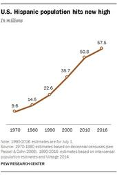 US hispanic population hits new high