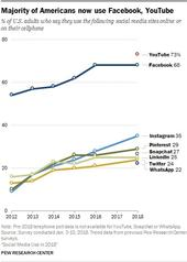 Majority of Americans use FB