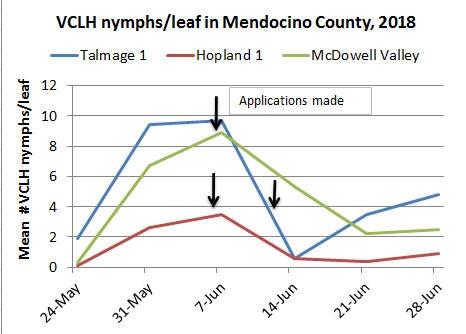 June 28 VCLH nymphs per leaf