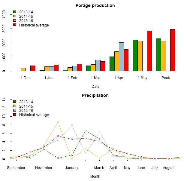Production and Precip