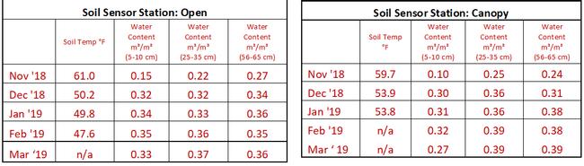 Soil Sensor Station Chart