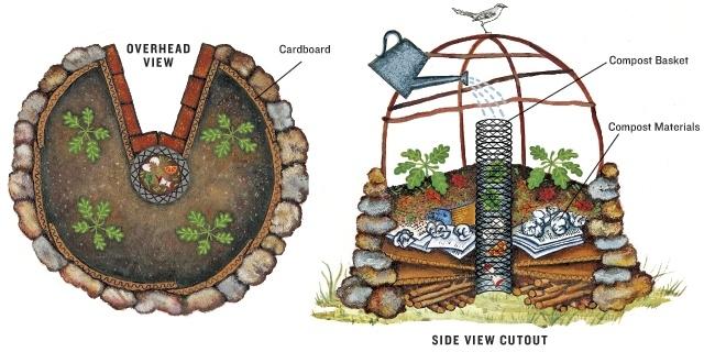 African Keyhole Garden