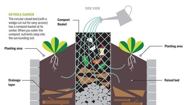 African Keyhole Garden Schematic 2