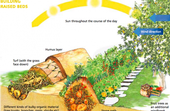 Garden mounds (permaculture.co.uk)