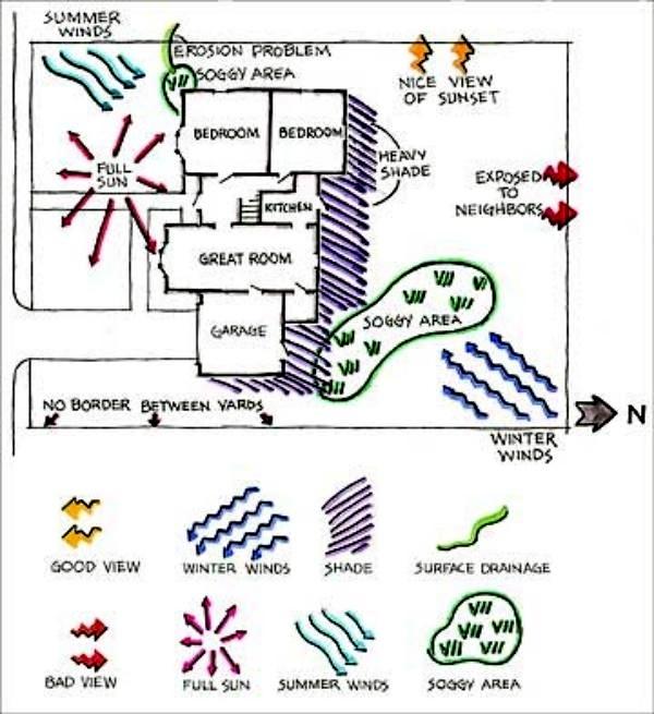 Blog, microclimate analysis 2