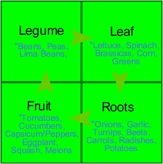 Crop rotation chart, important for plant and soil health.
