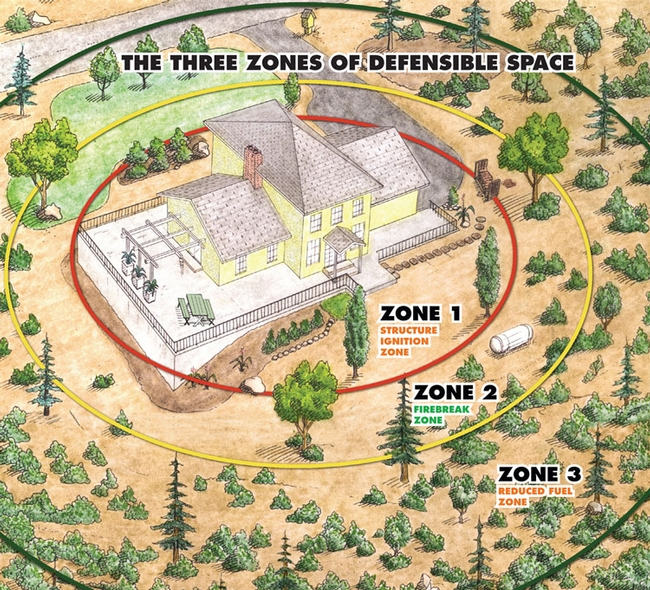 Firewise zones--we can all take note and maintain defensible space around our homes.