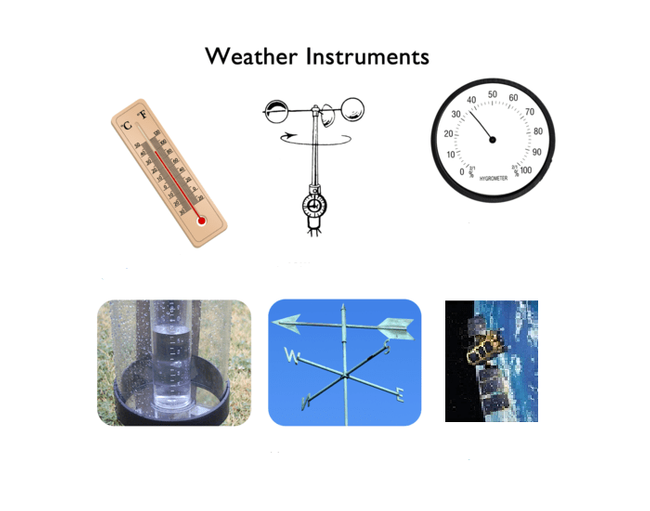 Monitor with weather instruments.  (Purpose Games)