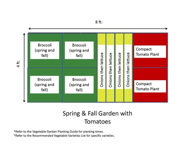 Plan your garden--this is an example (The Demo Garden Blog)