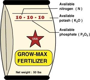 Balanced fertilizer means the N, P, K are all the same: 1-1-1, 5-5-5, 10-10-10, etc.(North Carolina Dept of Agriculture)