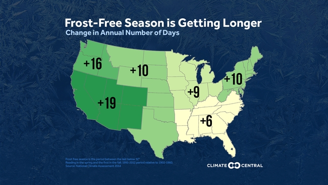 Frost free season getting longer. (climatecentral.org)