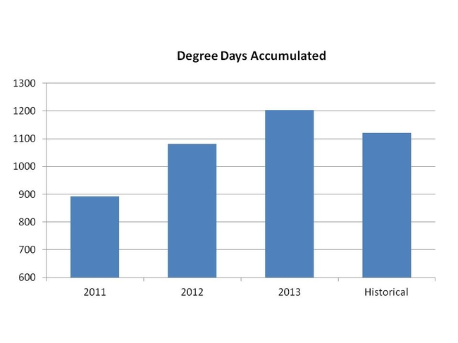 Degree days accumulated year