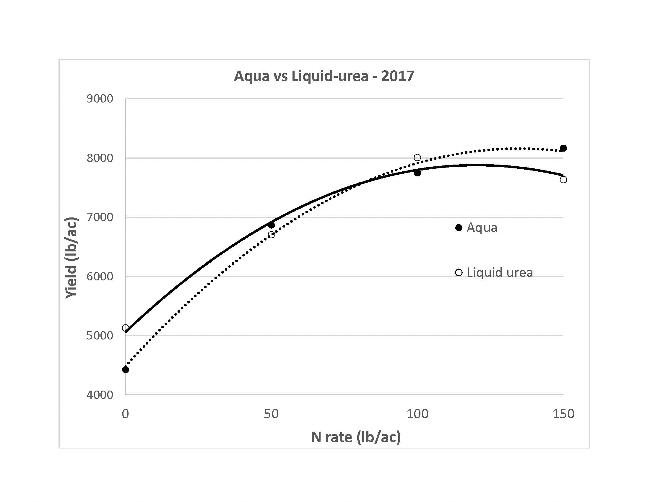 2020 aqua vs liquid urea graph