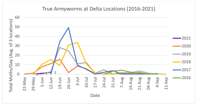 2021-6-17 Delta Rice Armyworm Monitoring Begins Figure 1