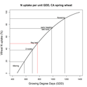 Figure 3. Wheat N uptake as a percentage of seasonal total expressed as a function of GDD.