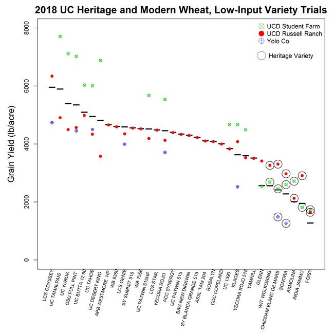 2018 Organic Low Input Trials