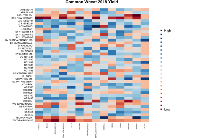 2018 Common Wheat Yield Heat Map