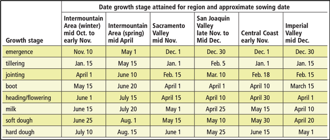Table 2: Estimated timing of growth stages throughout growing regions in California. Note that environmental conditions can alter these time periods somewhat and knowing how to identify growth stages can be useful when making management decisions.