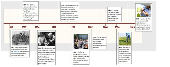 UCMG Timeline