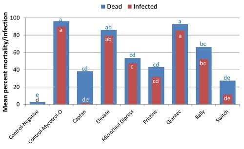 2012 Strawberry fungicide-Bb compatibility graph