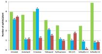 2012 Broccoli aphid trial graphs-Pre and each spray-All aphids for Strawberries and Vegetables Blog