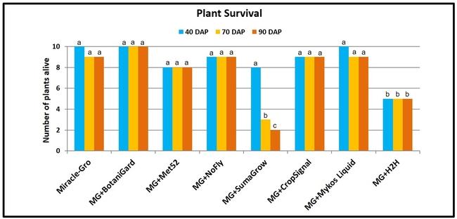 Plant survival-Surendra Dara