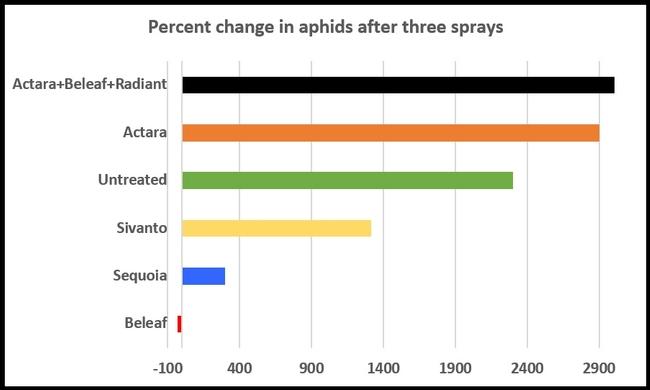 Celeriac-aphids-percent change graph