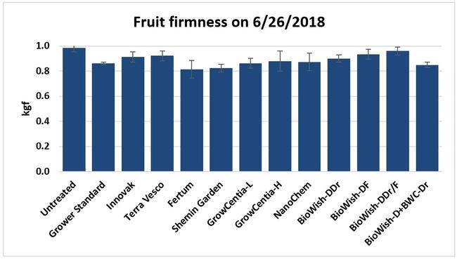Fruit firmness