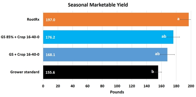 Seasonal yield