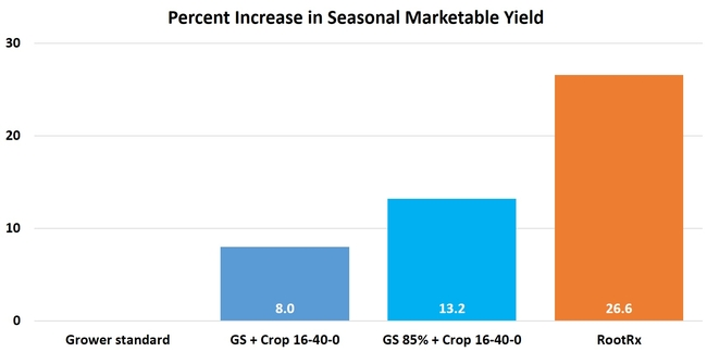Percent change in yield