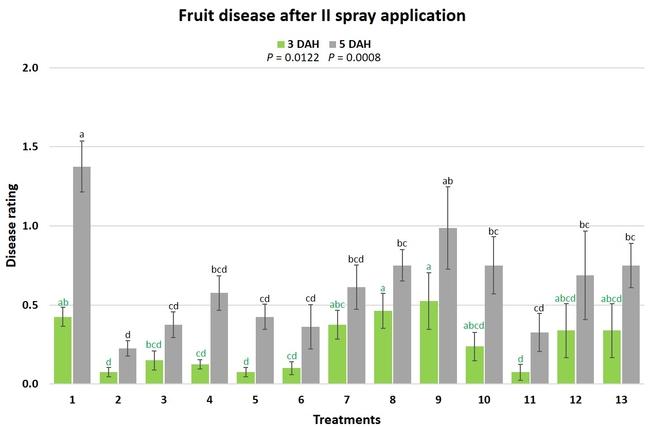 Post II Spray disease
