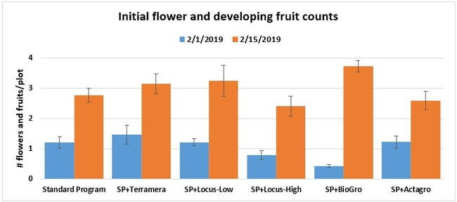 Flower and fruit counts