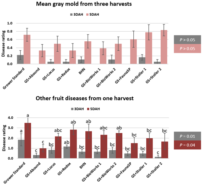 Post-harvest diseases
