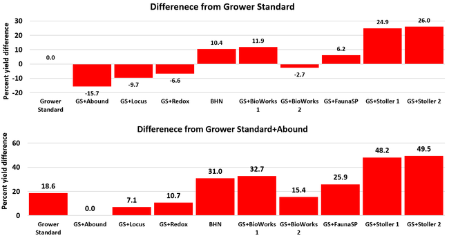 Yield difference