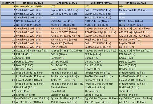 Table 1-Treatments