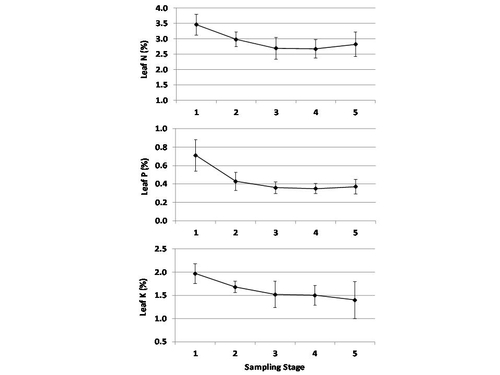 Fig. 1.  Trend in leaf macronutrient concentrations over the growing season in nutritionally balanced, high yield fields; the bars indicate the DRIS sufficiency ranges.