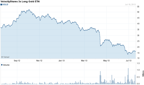 Figure 1: Dude, what happened to my gold fund?