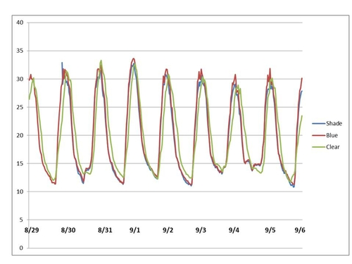 Figure 1: Temperatures from 8-29 to 9-6..  Note that measurement of temperature began at approximately noon on August 29, 2019 and peaks are realized around 2 pm every day, temperatures measured in degrees Celsius.