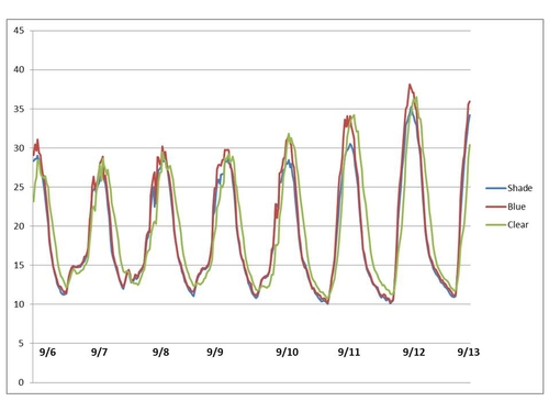 Figure 2: Temperatures from 9-6 to 9-13.