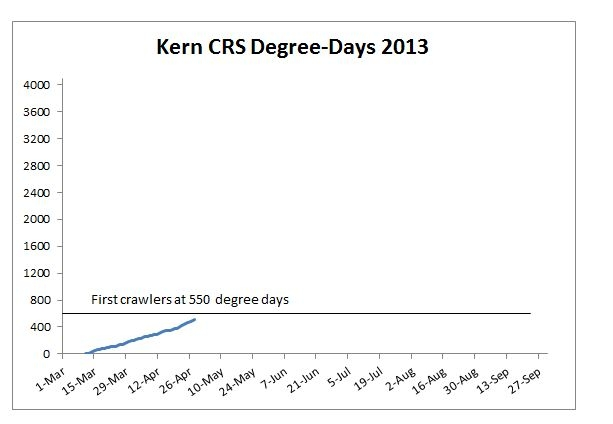 Kern County accumulation of degree days for red scale