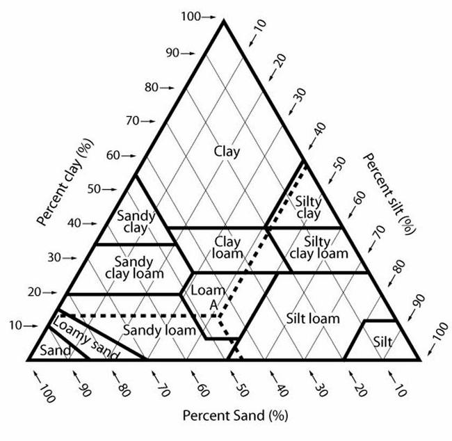 Soil Classes