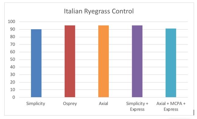 Figure 1. Percent Italian ryegrass control in wheat, Visalia 2012 (courtesy of Steve Wright)