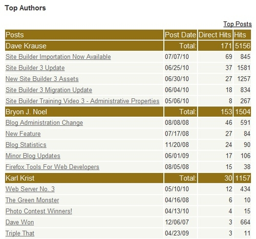 Example of the Top Authors view