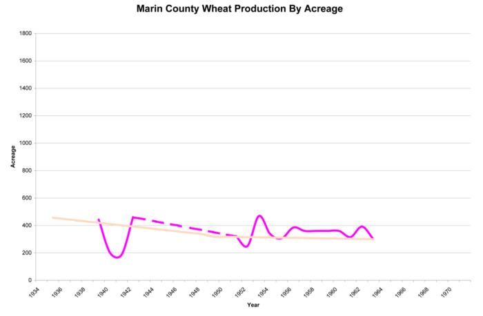 Wheat chart