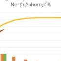 auburn rainfall chart