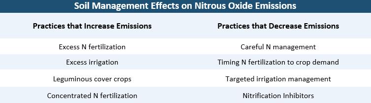 Soil management practices influence rates of nitrous oxide production